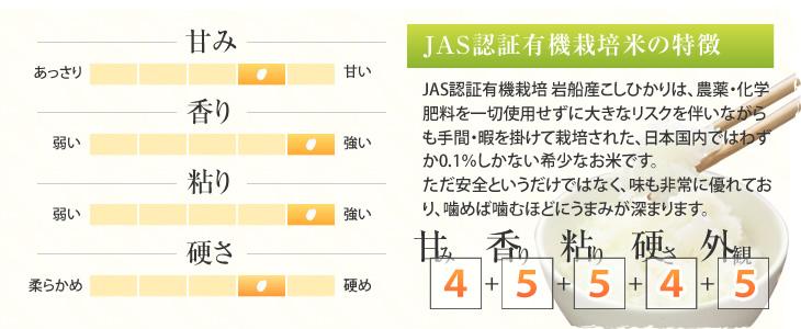 JAS認証有機栽培 岩船産こしひかりの特徴